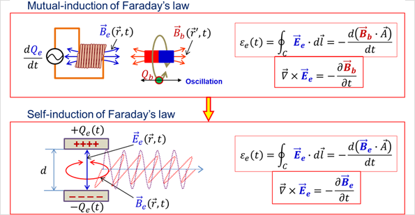 Self-induction of Faraday's law