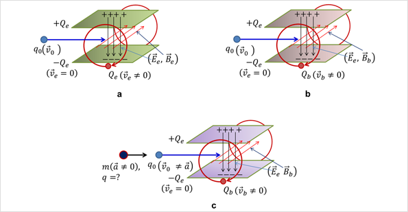 Inapplicability of Lorentz force